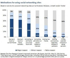 PEW: Why Adults Use Social Media