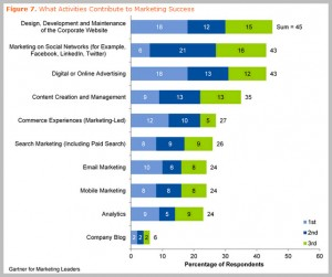 What Activities Contribute to Marketing Success